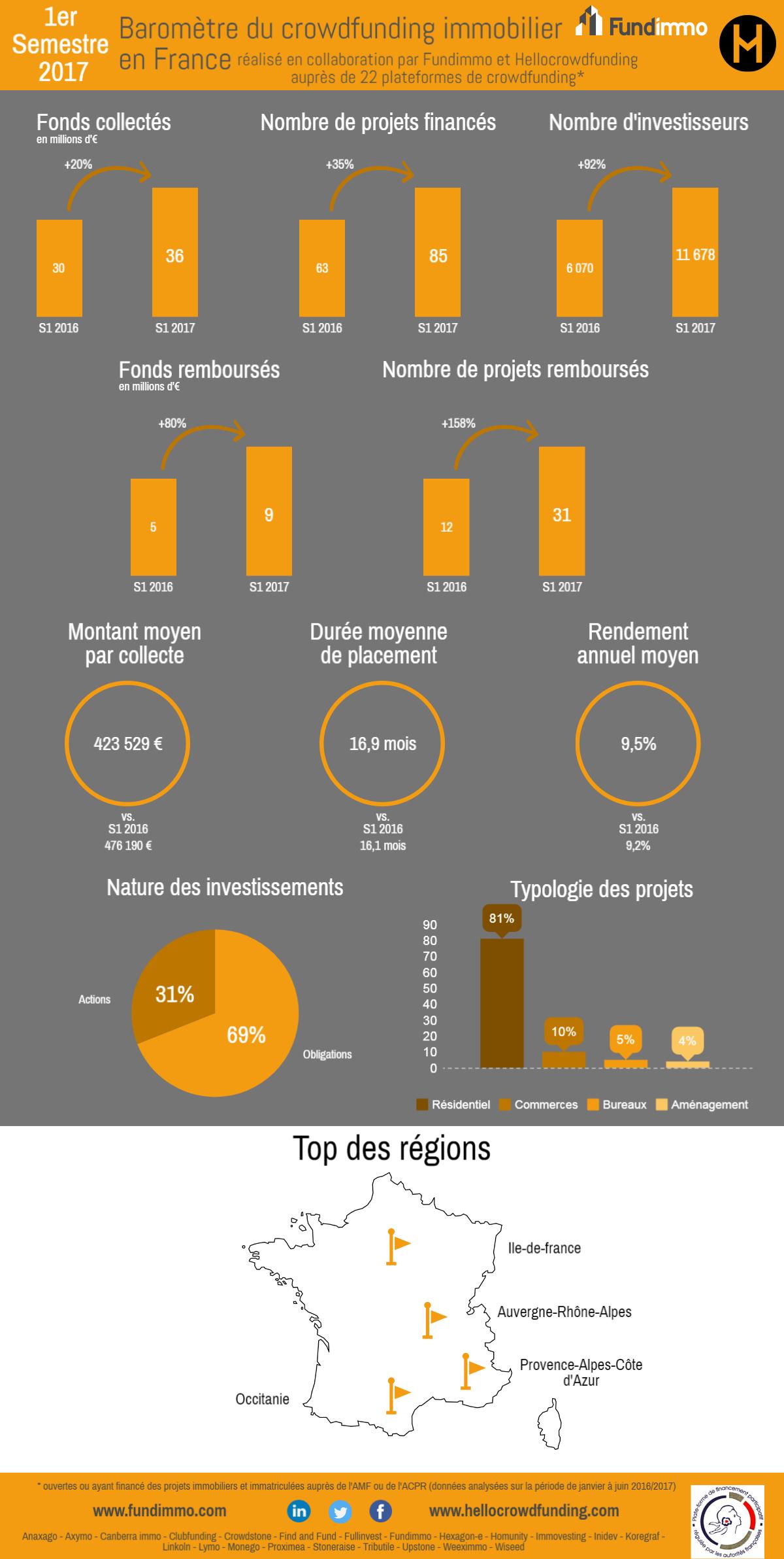 Baromètre du Crowdfunding immobilier en France